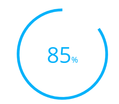 85% of instructors say WileyPLUS had a positive or very positive impact on their students' grades